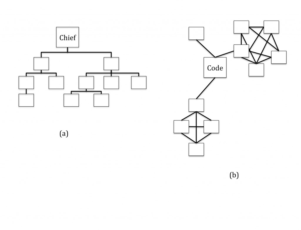 Figure 1. (a) Before the Internet, program structure mirrored organizational structure as a top-down autocratic team. (b) After the Internet, program structure mirrors distributed network-like organizational structure.