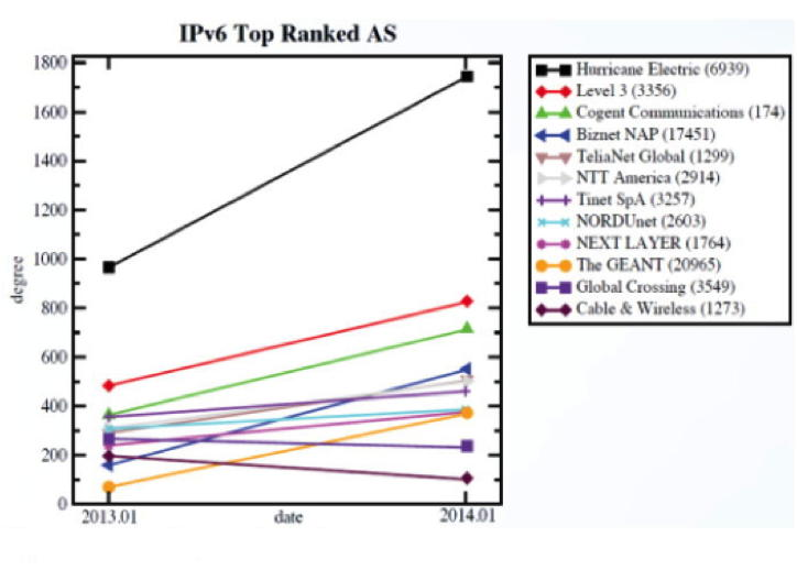 Figure 2. The change in IPV6 autonomous systems (AS) degree from 2013 to 2014 shows that higher degree systems increase their degree, while lower-degree systems generally stay the same or decrease degree. This illustrates preferential attachment: Higher degreed systems attract higher connectivity, e.g. higher degree.