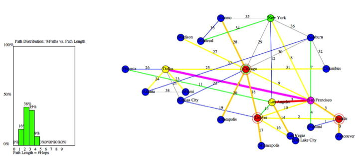 Figure 4. Analysis of the Hurricane Electric backbone with 22 nodes, 39 links, and 3 blocking nodes yields an average path length of 2.37 hops, and maximum length of 4 hops. The most-used links are between San Francisco and Dallas, and San Francisco Los Angeles. This analysis suggests a handful of nodes and links are critically important to holding the Hurricane Electric backbone together.