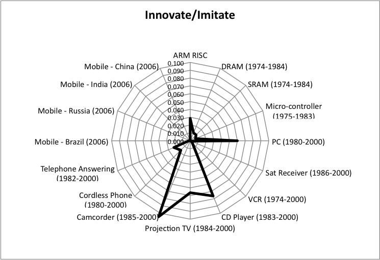 Figure 3. Bass model of technology adoption yields different innovator and imitator parameters for different products in different countries. (a). RISC innovator adoptions exceeded PC innovator adoptions, but was much lower than CD player innovator adoptions. (b) Mobile phone imitator adoptions in BRIC countries exceeded all other imitator adoptions. RISC imitator adoption is comparable to VCR imitator adoption, (c) RISC is comparable to telephoneaAnswering devices in terms of the ratio of innovator to imitator adoptions. RISC adopters are less likely to be early-innovator adopters than PC adoptions (1980–2000), but more likely than for telephone answering machines (1982–2000).