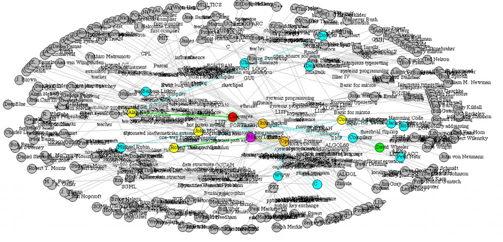 Figure 2. The largest influences according to a betweeness analysis are the nodes and links with the most paths. Higher betweeness nodes are displayed toward the center, with lower nodes at the periphery. Magenta and red links have higher betweeness than blue and green.