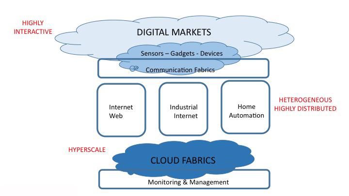 Figure 1. Conceptual IoT architecture