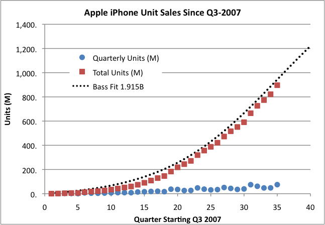 Projected unit sales of the Apple iPhone
