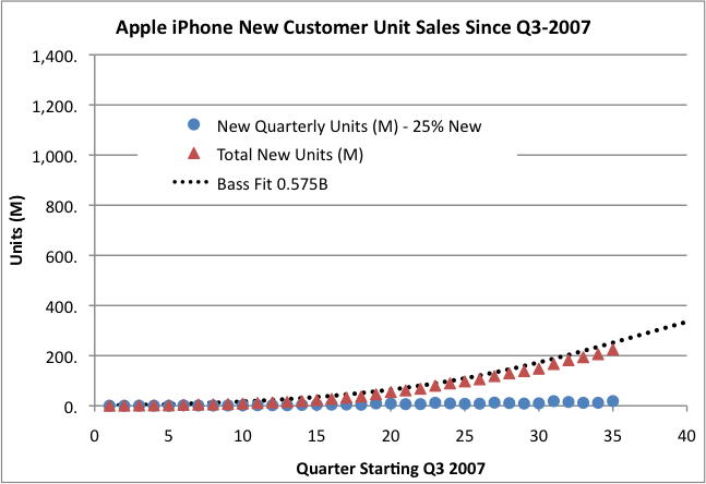 Projected unit iPhone sales sold to new customers